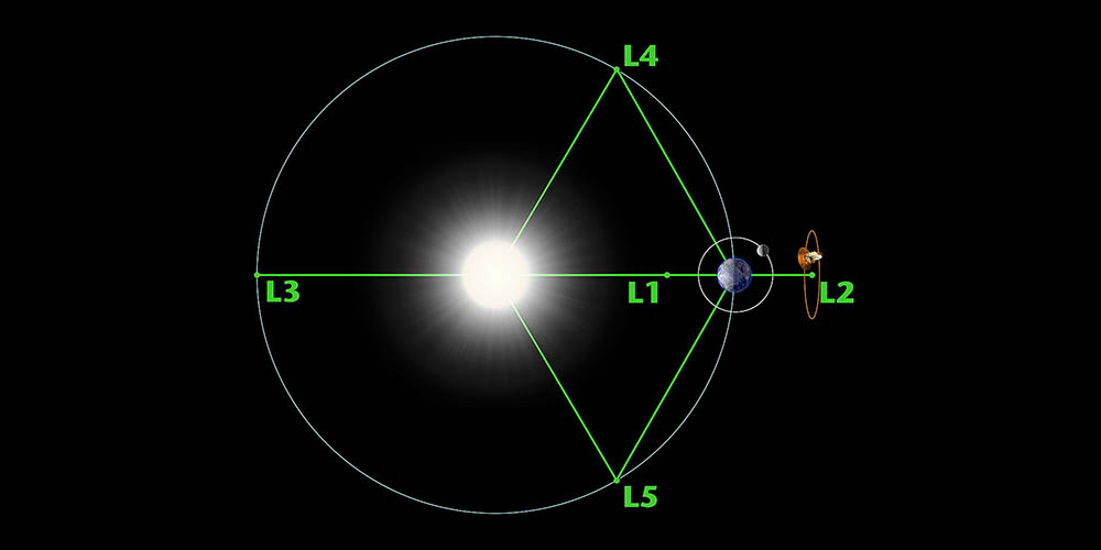 Lagrange points in space diagram L1 L2 L3 L4 L5