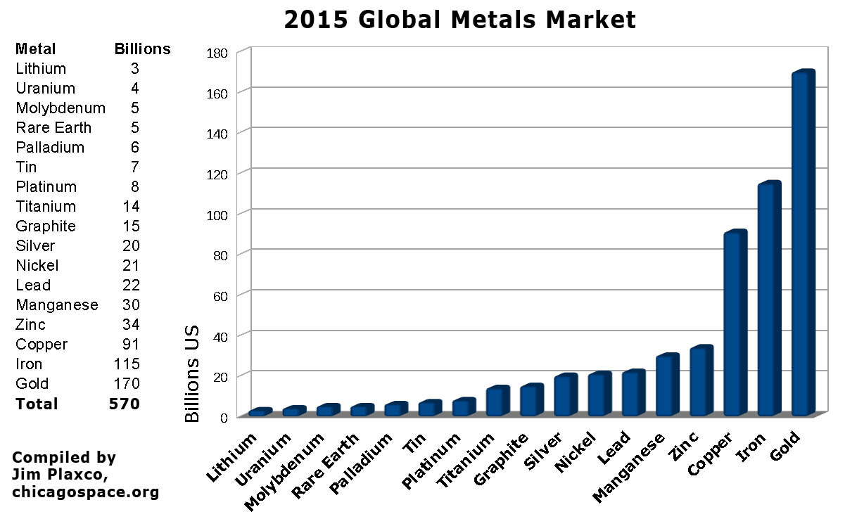 The global metals market in 2015